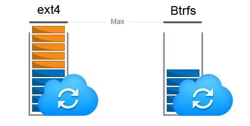 Permalink auf:So schützt Btrfs Ihre Unternehmensdaten